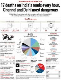 Road Accidents In India, 2016: 17 Deaths On Roads Every Hour ... California Truck Accident Stastics Car Port Orange Fl Volusia County Motor Staying In Shape By Avoiding Cars And Injuries By Mones Law Group Practice Areas Atlanta Lawyer In The Us Ratemyinfographiccom Commerical Personal Injury Blog Aceable 2018 Kuvara Firm Driver Is Among Deadliest Jobs Truckscom Deaths Motor Vehiclerelated Injuries 19502016 Stastic Attorney Dallas