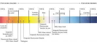 comparatif des différents types d oules à incandescence