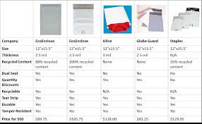 Decorative Flat Poly Mailers by Ecoenclose Definitive Guide To Poly Mailers