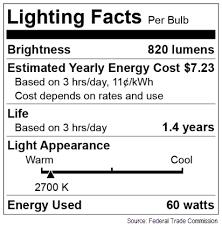 bright ideas for savings san diego gas electric