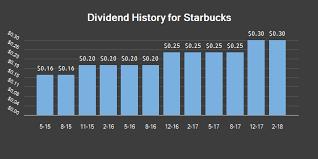 Dividend Payments by Quarter for Starbucks NASDAQ SBUX
