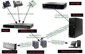 Prosedur Instalasi Server Softswitch Berbasis SIP ... Voip Service Provider Portal Commetrex X50xl12 System Bundle W 12 X30 Ip Phones X50 Sver X50xl Amazoncom Small Business 3 Phone Office Communications 2007 Public Beta Launches Voice Over Ip Network Diagram Wallskid Online Voip Sver Monitoring How To Set Up Your Own System At Home Ars Technica Registration Etollfree Your Internet Telephone Company Sip Audio Management Intercom Systems Harbor Step By Step Membangun Pbx Dengan Windows 7 Dan 3cx Power Over Hernet Connect A Poe Phone Nonpoe Switch Hg7032q6p Voip Sms Pro 32 Gsm Channel Cellular Gateway Sim