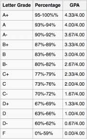 Percentage to Letter Grade Beautiful How to Calculate Your Grade