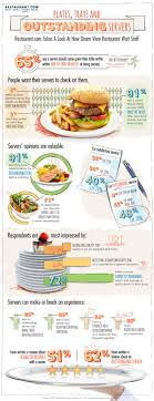 13 Best Infographics Images On Pinterest   Infographic, Info ... Catering And Decoration Business Plan Amazing Home Based Food Truck Template Sample Pages Black Box Elegant Accouant Resume Luxury Writing A The Food Waste Scandal A Rebel With Cause Louisville Association 922 Photos Beverage Going Mobile From Brickandmortar To Truck National Flate Focus August 2017 Island Seasons Mobile Kitchen Stastics Where Do You Fit Chicago Scene Infographic Fun Fact Friday Rise Of Cupcakes Infographic Cake Bakeries Microventures Invest In Startups Americas Foodtruck Industry Is Growing Rapidly Despite Roadblocks