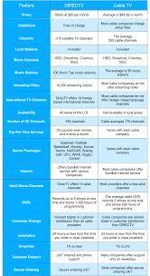 DirecTV vs Cable parison Chart Here Button Here Button DirecTV Customer