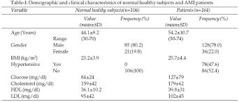 hdl cholesterol range normal normal hdl johny fit