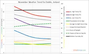 range forecast for dublin weather in november in dublin ireland