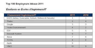 classement cabinet d audit top 10 diversité des missions l hégémonie des cabinets de