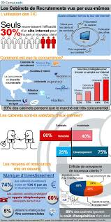 26 best images about recrutement on