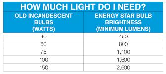 fluorescent lights terrific light lumens 122 ge sofas