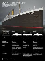 Roblox Rms Olympic Sinking by 26 Best Titanic Infographics Images On Pinterest Infographics