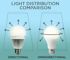 what is an omnidirectional bulb 1000bulbs