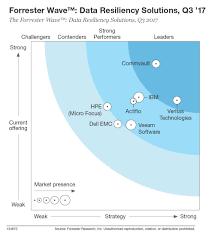 Service Desk Software Gartner Magic Quadrant by Commvault The Award Winning Data Management Platform For Enterprises