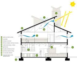 Green Sustainable Homes Ideas by Building Section Showing The Different Sustainable Design