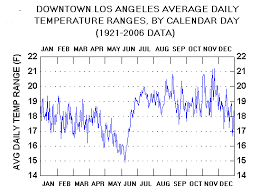 normal temperature range chart graphical climatology of los angeles 1921 present