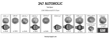 247 AUTOHOLIC: Thursday TechSpecs Working Trucks Jim Carter Truck Parts Id A 19992016 Ford Sterling 105 Rear Axle My 851991 F350 Dana 60 Front Differential Idenfication Learn How To Identify What Type Of Shaft Length And Bolt Circle Measurement Sierra Gear Boltin Rearend Buyers Guide Hot Rod Network Determine Differential Gear Ratio Without Rpo Code Blazer Chevy 10 End Chart Lovely Rebuilding An 01 Texas Shdown 2016 Max Towing Overview Piuptruckscom News 10bolt Know Youre Looking At Amazoncom 1988 1998 Chevrolet C1500 Gmc 6 Do I Identify 1948 Ford 1 Ton From 12