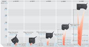 Keyence Light Curtain Manual Pdf by Selection Guide Lj G5000 Series Keyence America