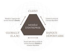 external asset management globally sa