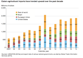 Graph From US Cuba Agricultural Trade Past Present And Possible Future USDA ERS June 2015
