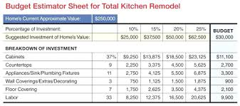 How To Estimate Home Renovation Costs Home Remodeling Costs