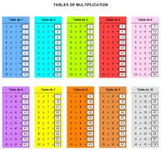 tables de multiplication à imprimer et jeux en ligne parchance fr