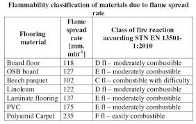 Flame Spread Rate And Emissions Of CO NOx SO2 O2 Were Monitored The Fire Safety Characteristics Synthetic Materials Are Mostly Negative Due To