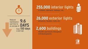 NYCHA Infographics Hub