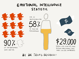 Its Interesting To Note How The Concept Of Emotional Intelligence Has Evolved Over Years From Inception As Something Called Social