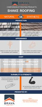 brava shake cost breakdown comparison vs cedar shake