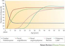 tuberous sclerosis complex nature reviews disease primers