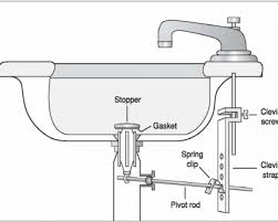 How To Change A Sink by Supreme Minimalist Kitchen Sink Drain Kit On Kitchen Sink Drain