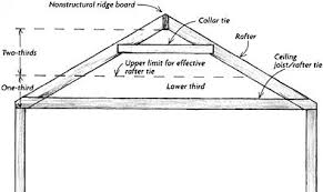 Distance Between Floor Joists by Myers Construction Company