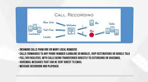 SendMyCall - Phone System In The Cloud - YouTube An Outlook On Voip Technology For Business Infographic Small Owners Guide To Phone Systems Centurylink Bright Design Collection Cordless Phone With Answering Machine Voip8551b China Yeastar 16 Fxo Ports Gateway Analog Pstn Landline How To Break Up With Your Interlogix Simon Xti Wireless Security System Phones Sears Skype Vs Hangouts Which Takes The Crown Cloud Pro Siemens Gigaset Dx800a Multiline Isdn