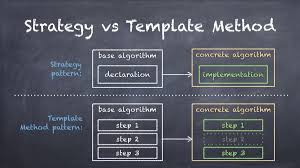 Java Decorator Pattern Simple Example by What Is The Difference Between The Template Method And The