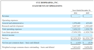 Storage Sheds At Sears by Cue Biopharma Proposes 60 Million Ipo Terms Cue Biopharma Cue