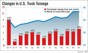Tonnage Rises 5.2% In December Ata Truck Tonnage Index Up 22 In April 2018 Fleet Owner Rises 33 October News Daily Tonnage Increased 2017 Up 37 Overall Reports Trucking Updates The Latest The Industry Road Scholar Free Images Asphalt Power Locomotive One Hard Excavators 57 August Springs 95 Higher Transport Topics Is Impressive Seeking Alpha Calafia Beach Pundit And Equities Update Freight Rates Continue To Escalate 2810 Baking Business