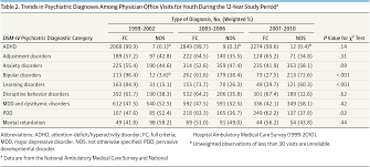 psychiatric diagnoses for youth anxiety disorders jama