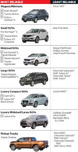 New Ranking: The Most And Least Reliable New Cars | Clark Howard 10 Best Used Diesel Trucks And Cars Power Magazine Most Reliable Pickup Truck Ever Car Reviews 2018 Gm Dominates Jd Shortlist Of Most Dependable Trucks 2015 Vehicle Dependability Study Dependable 99 Ford Ranger Ford Ranger Ford F150 Mpg 2003 13 Cars On The Road Past The Year Winners Motor Trend Truckin Every Fullsize Ranked From Worst To Top Brands Carmudi Philippines Consumer Reports Says F150 Is Not Reliable Medium Duty Work