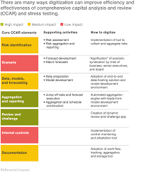 Dynamic Value Annual Financial Risk Digital Risk Transforming Risk Management For The 2020s Mckinsey