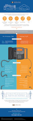On-Premise PBX Vs. Hosted VoIP: Which Phone Solution Is Right For ... Telesystems Cloud Exchange And The Hosted Voip Phone System Youtube Comcast Business Voiceedge Panasonic Intercom Sip Door Entry Systems Pbx Md Dc Va Acc Telecom Voip Providers For Small Key Benefits Of For Your Pdf Pdf Foehn Xperts Unlimited Phones Telephone Network Vs Onpremises Digium In New Zealand Feature Rich Grandstream Networks Ip Voice Data Video Security