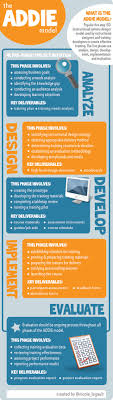 How To Think Like An Instructional Designer For Your Nonprofit ... Jobs Staffing Companies Express Employment Professionals 97 Best Worktelecommutinginfographics Images On Pinterest Instructional Design Tools College Of Pharmacy University Sample Cover Letter For Designer Guamreviewcom 100 Home Based Global Popular Home Work Writing For Hire School Essays Ld Technology Shared Services Impact Specialist Awesome Work From Photos Interior Senior Job In Franklin Wi Chicago Tribune How To Build A Career Working Remotely