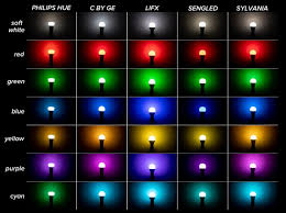 philips hue expensive try these other options instead