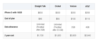 No contract iPhone 5 is a better deal in the long run