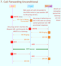 Call Forwarding Unconditional SIP Service Example: Sequence Chart How Do I Set Up Ring Group Forwarding 8x8 Support Knowledge Base Patent Ep1892915a2 Internet Protocol Convter For Voip Call Kiwilink Call Forwarding Telzio Virtual Office 20 With The Webafrica Interface Sfhelp Gxw42xx Voip Gateway User Manual Gxw42xx_user_manual_draft Dp720 Dect Cordless Phone Grandstream Networks Inc Ep1892915a3 Cost Efficiency And Customer Sasfaction Voip Phone System By