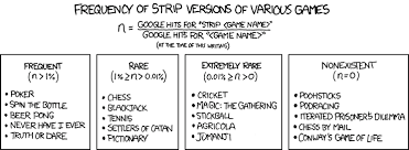Xkcd Strip Games