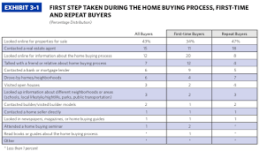 NAR 2014 Profile Of Home Buyers And Sellers