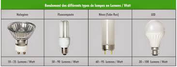 le fluocompacte basse consommation 28 images oule lexpress