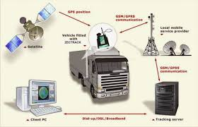 100 Truck Track System Global Positioning Ing Technology Overview Find And