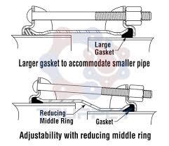 dresser coupling style 38 style 65 style 90 trupply