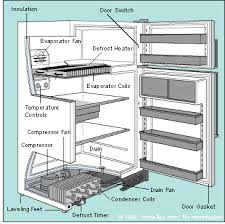 refrigerator not working refrigerator troubleshooting repair